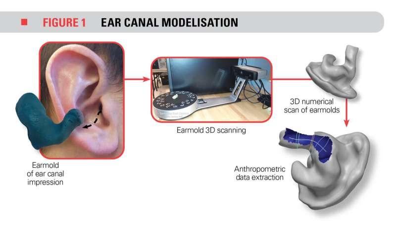 Preserving workers' hearing health by improving earplug efficiency