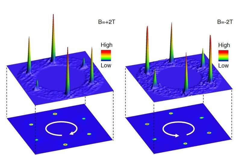 Princeton-led team discovers unexpected quantum behavior in kagome lattice