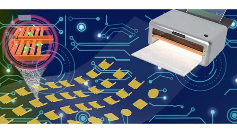 Printing flexible wearable electronics for smart device applications