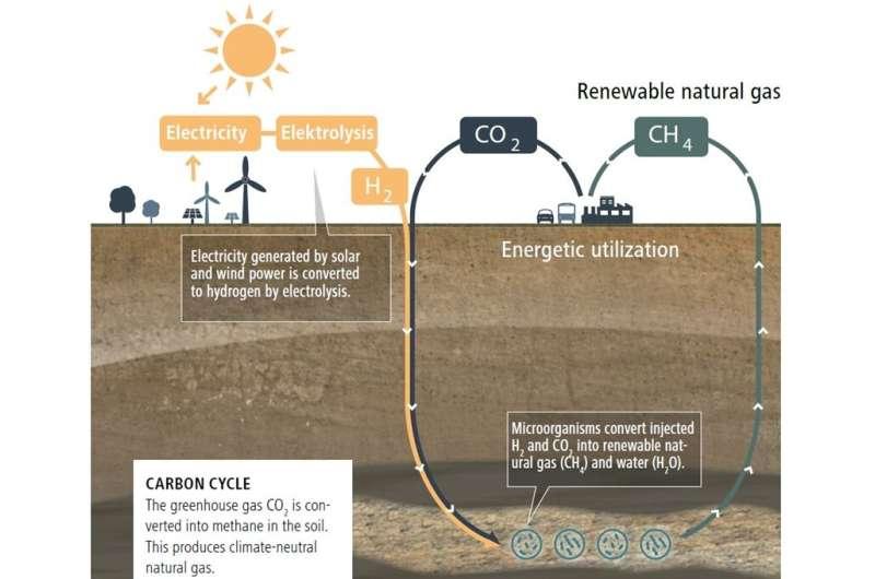 Producing methane for energy in underground repositories using solar energy