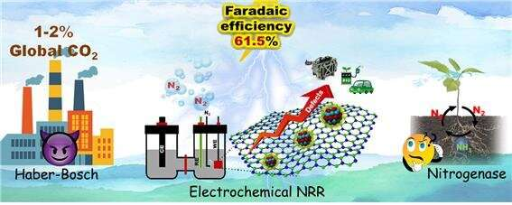 Progress in the low-cost electrochemical synthesis of ammonia