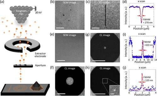 Quantum emitters: Beyond crystal clear to single-photon pure