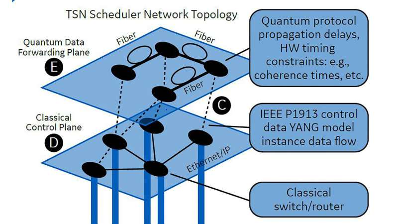 Quantum networks in our future