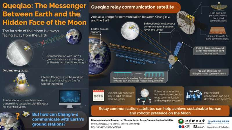 Queqiao: The bridge between Earth and the far side of the moon