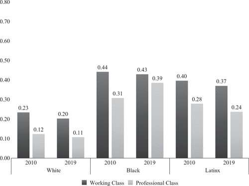 Race, not job, predicts economic outcomes for Black households