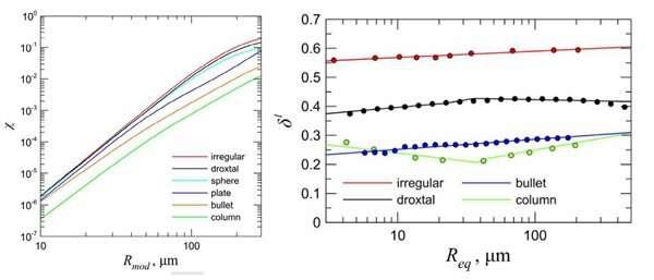 Radar-lidar ratio: prospective method in cirrus clouds research