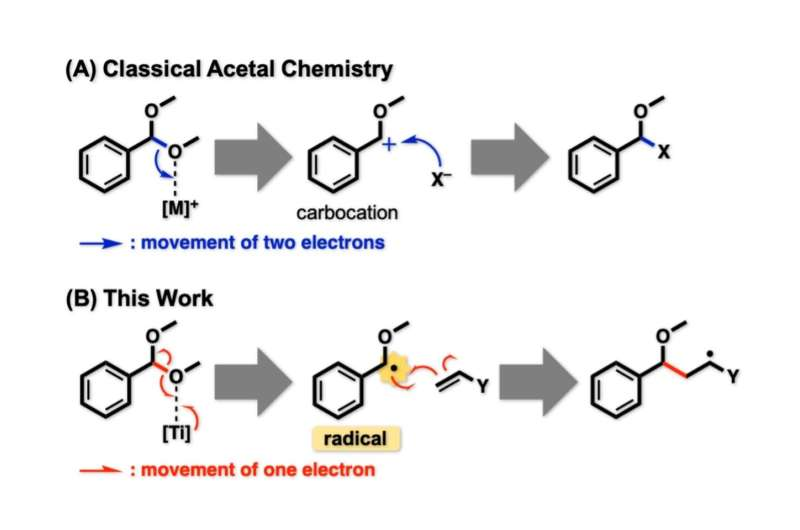Radical chemistry enables straightforward synthesis of ethers