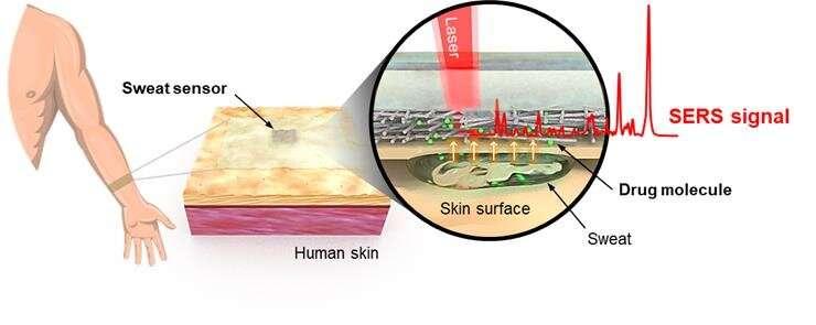 Rapid, reliable on-site drug detection using wearable sensor