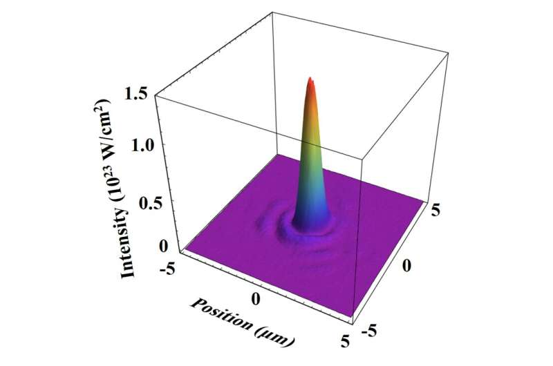 Realization of the highest laser intensity ever reached
