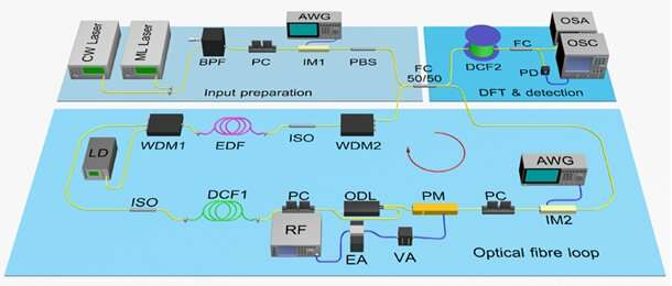 Real-time observation of frequency Bloch oscillations with fibre loop modulation
