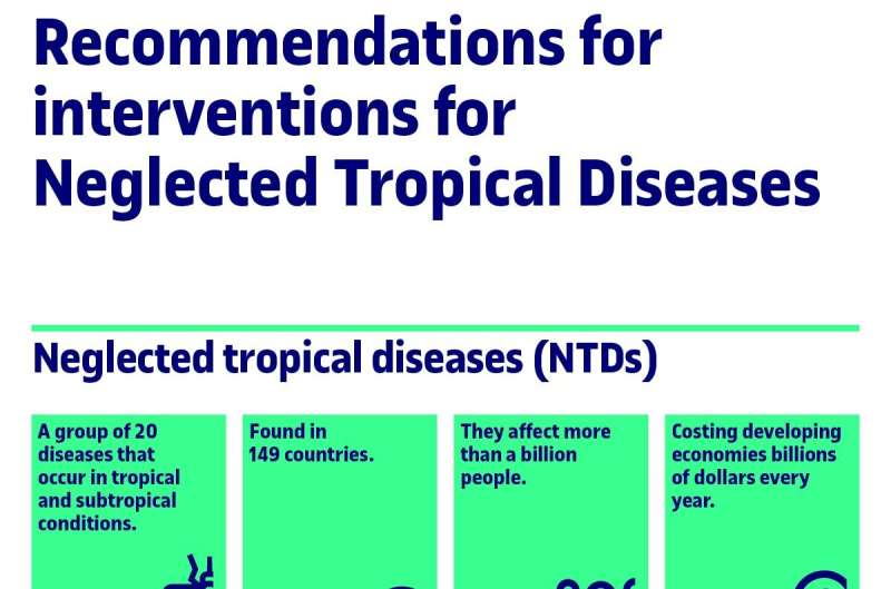 Recommendations to improve apps for neglected tropical diseases