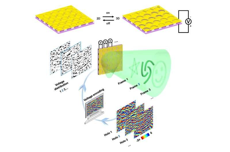 Reconfigurable metasurfaces provide nanoscale light control