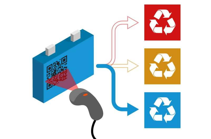 Recycling – A batteries passport
