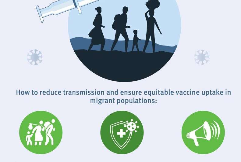 Reducing COVID-19 transmission and strengthening vaccine uptake among migrant populations