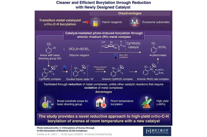'Reduction' allows for cleaner and more efficient catalytic reactions