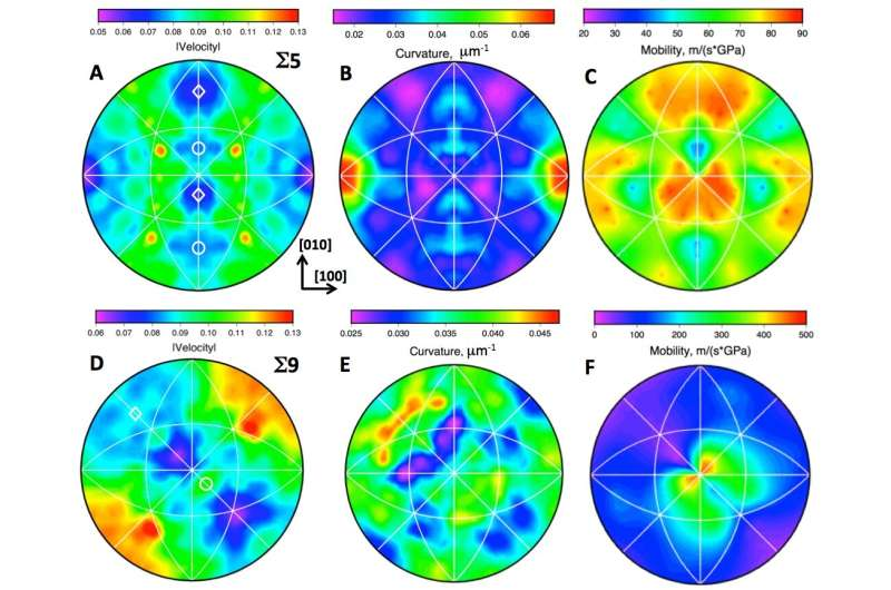 Refuting a 70-year approach to predicting material microstructure
