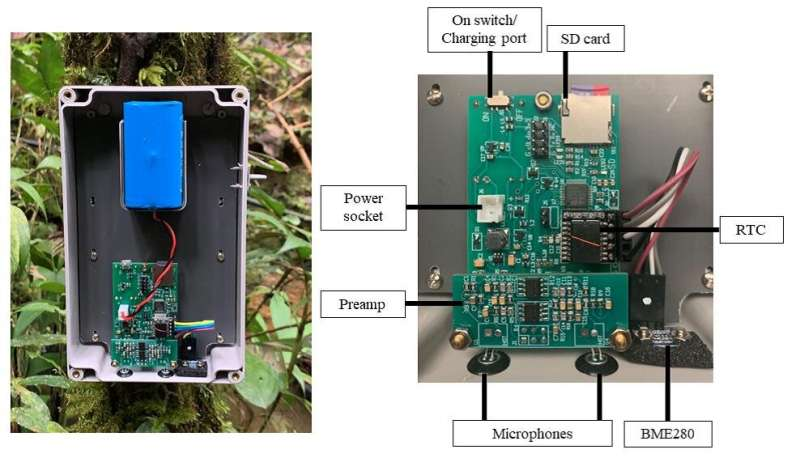 Reliable solution for passive acoustic and environmental monitoring