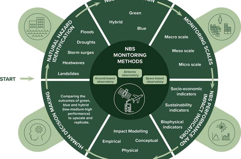Remote monitoring could boost the use of nature-based solutions to safeguard against natural hazards