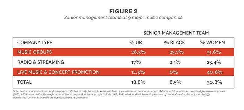 Report shows diversity on the charts, but not in executive ranks of music companies