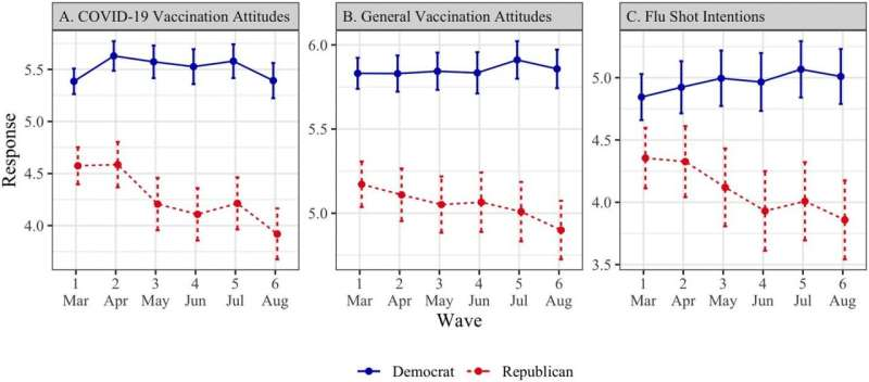 Republicans became more vaccine hesitant as the coronavirus pandemic unfolded