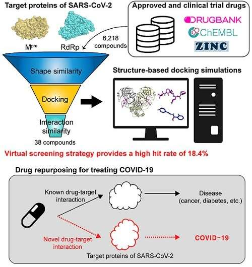 Repurposed drugs present new strategy for treating COVID-19