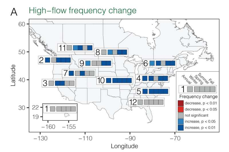 Research confirms increase in river flooding and droughts in US, Canada