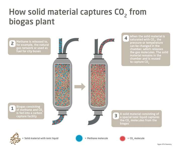 Researchers are testing new carbon capture method