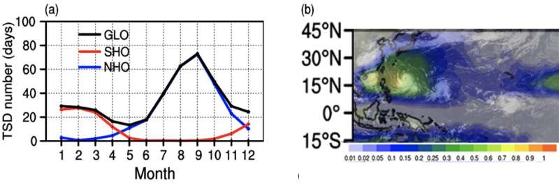 Researchers connect climate features to the variability of global tropical storm days from 1965 to 2019