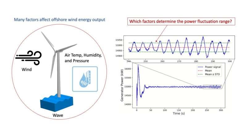 Peneliti menciptakan metode yang lebih baik untuk memprediksi tenaga angin lepas pantai