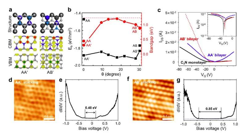 Researchers show  the bandgap engineering of 2D C3N bilayers