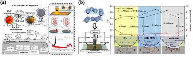 Researchers develop core-shell functional composites with excellent self-lubrication properties
