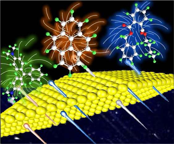 Researchers develop novel raman method to capture target molecules in small gaps actively