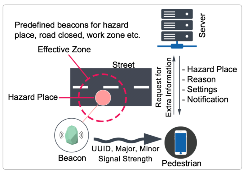 Researchers develop smartphone-powered emergency alert system