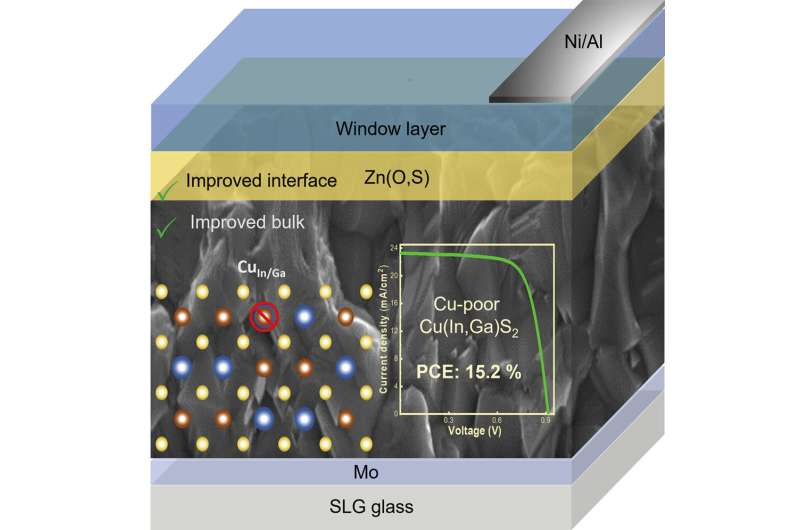 Researchers develop solar cell with efficiency of 14%