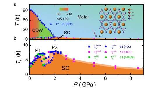 Researchers discover unusual competition between charge density wave and superconductivity