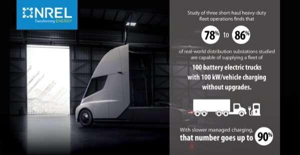 Researchers identify near-term opportunity for heavy-duty electric trucks