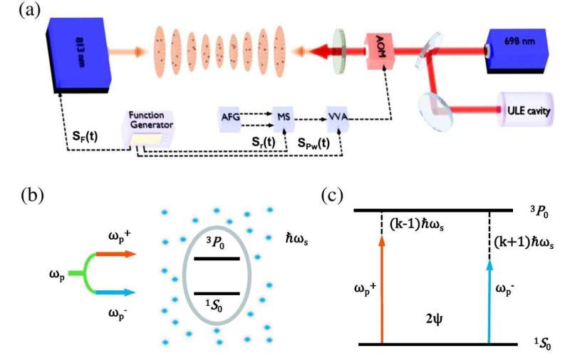 Researchers Observe Interference Effect between Floquet Quasi-particles Using Strontium Optical Lattice Clock