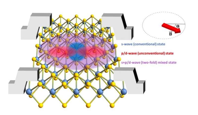 Researchers observe two-fold symmetric superconductivity in 2D NbSe2