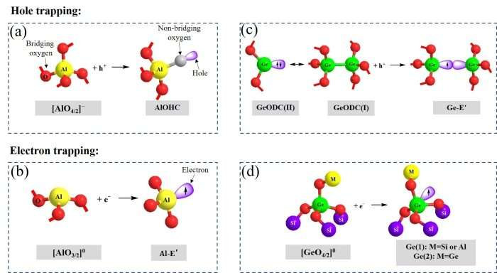 Researchers prepare radiation resistance of Er-doped silica glass and optical fiber