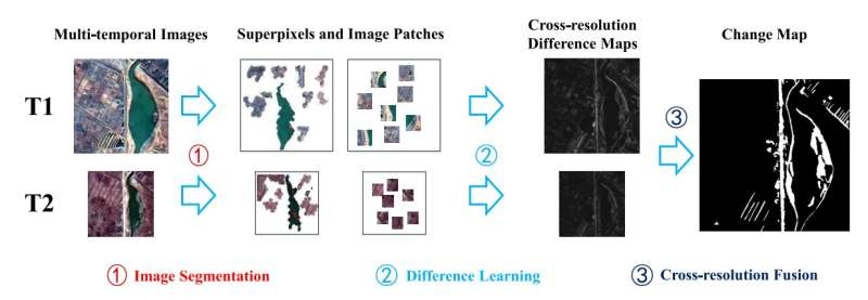 Researchers propose cross-resolution difference learning for unsupervised change detection