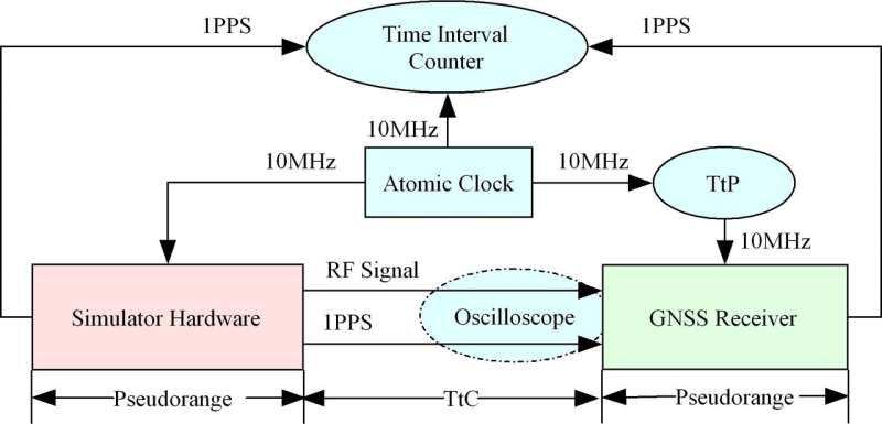 Researchers propose new method for absolute calibration of multi-mode satellite navigation receiver delay