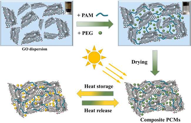 Researchers propose one-step strategy to synthesize graphene-based composite phase change materials