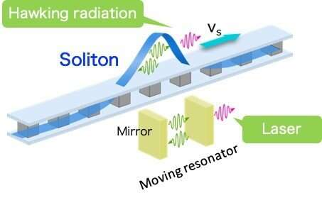 Researchers propose quantum circuit black hole lasers to explore Hawking radiation