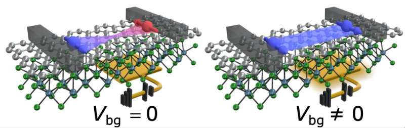 Researchers realize a spin field-effect transistor at room temperature