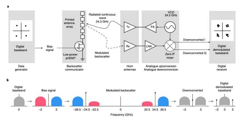 Des chercheurs réalisent un modulateur à ondes millimétriques et un réseau d'antennes imprimés pour les communications par rétrodiffusion