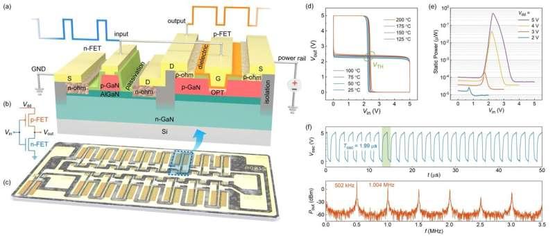 Des chercheurs réalisent des circuits intégrés à logique complémentaire à base de nitrure de gallium (GaN)
