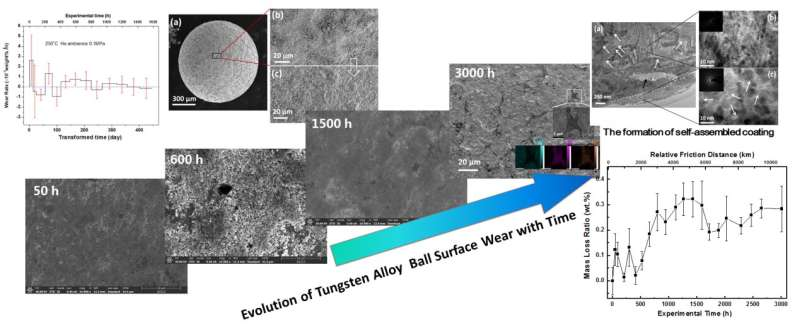 Researchers Reveal Friction and Wear Behavior of Tungsten Alloy Balls