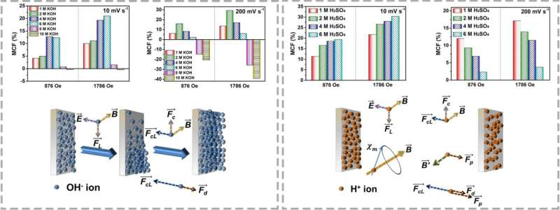 Researchers reveal relationship between magnetic field and supercapacitors