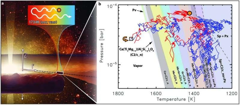 Naukowcy śledzą podróż ziaren pyłu przez nowo narodzony układ słonecznyحديث
