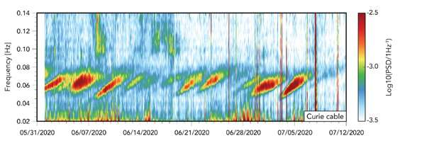 Researchers use transoceanic fiber link for geophysical sensing